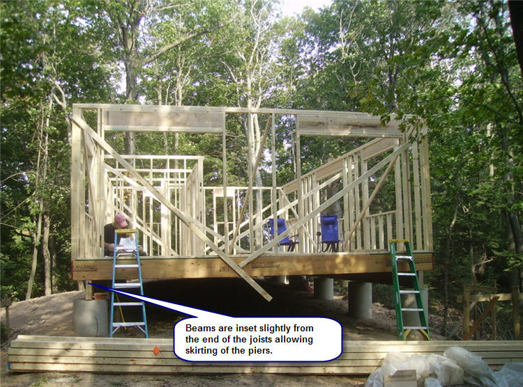 Pier beam foundation for Post and pier foundation