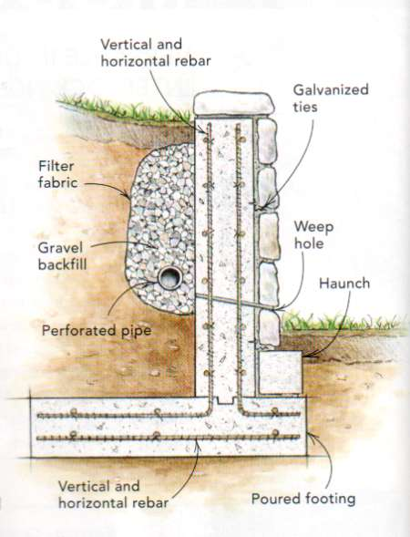 Stone Wall Details : Do i need to secure concrete block