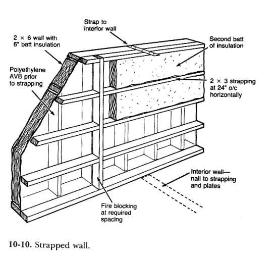 Mooney Wall A Low Cost High R Value Wall
